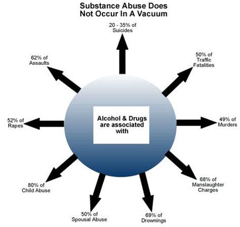 Thesis drug alcohol abuse